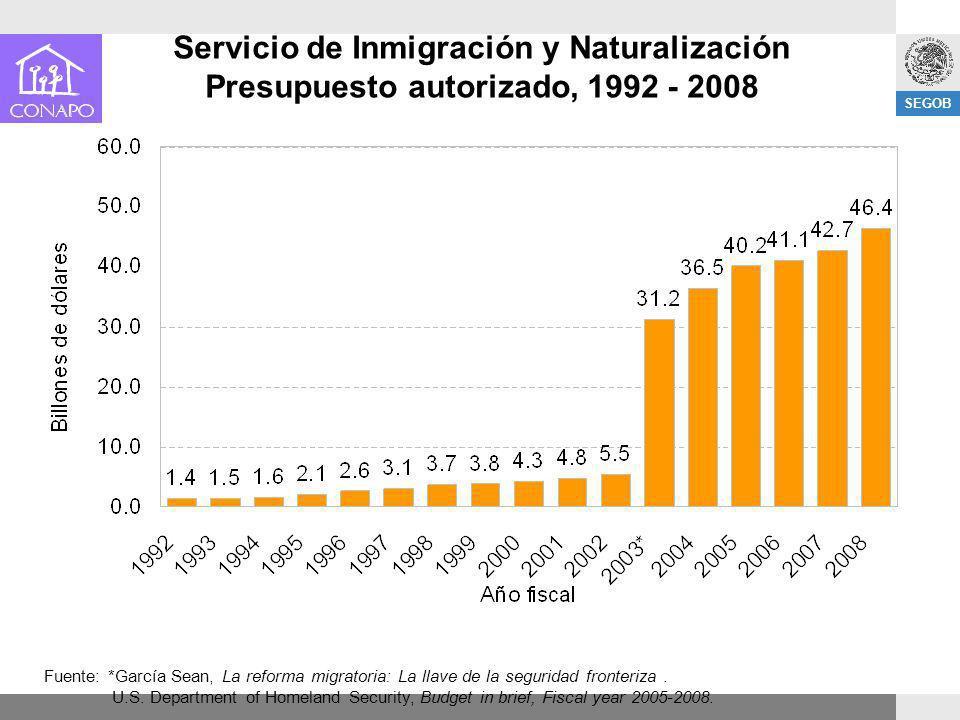 SEGOB Servicio de Inmigración y Naturalización Presupuesto autorizado, 1992 - 2008 Fuente: *García Sean, La reforma migratoria: La llave de la segurid