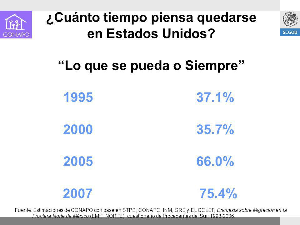 SEGOB ¿Cuánto tiempo piensa quedarse en Estados Unidos? Lo que se pueda o Siempre 1995 37.1% 2000 35.7% 2005 66.0% 2007 75.4% Fuente: Estimaciones de