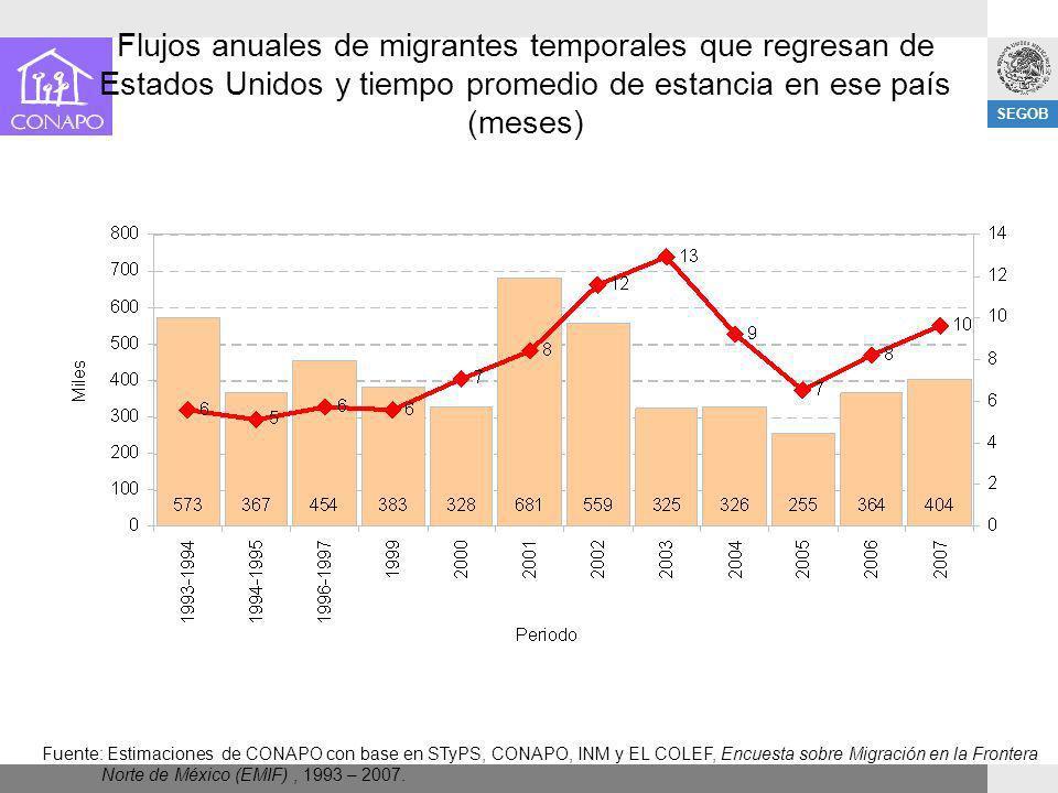 SEGOB Fuente: Estimaciones de CONAPO con base en STyPS, CONAPO, INM y EL COLEF, Encuesta sobre Migración en la Frontera Norte de México (EMIF), 1993 –