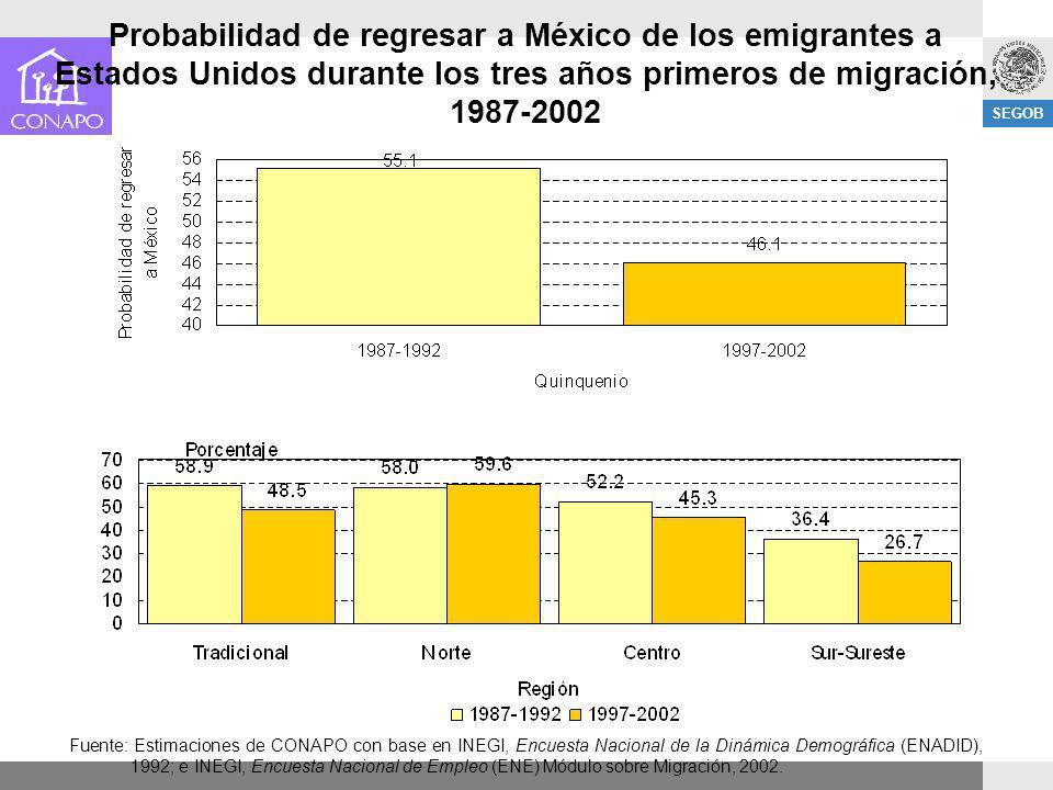 SEGOB Probabilidad de regresar a México de los emigrantes a Estados Unidos durante los tres años primeros de migración, 1987-2002 Fuente: Estimaciones