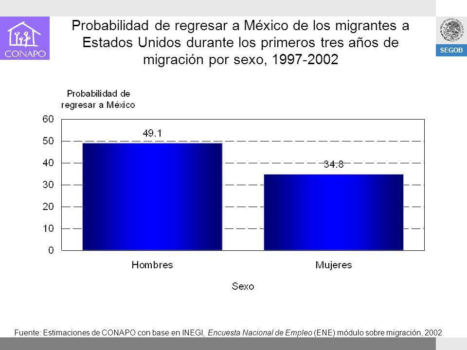 SEGOB Probabilidad de regresar a México de los migrantes a Estados Unidos durante los primeros tres años de migración por sexo, 1997-2002 Fuente: Esti