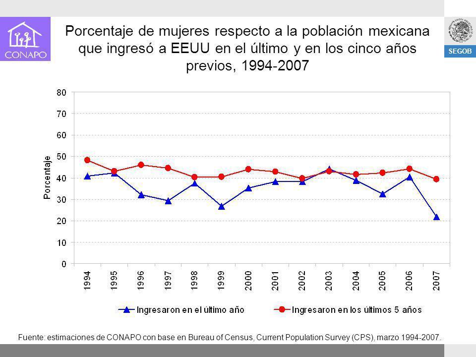SEGOB Porcentaje de mujeres respecto a la población mexicana que ingresó a EEUU en el último y en los cinco años previos, 1994-2007 Fuente: estimacion