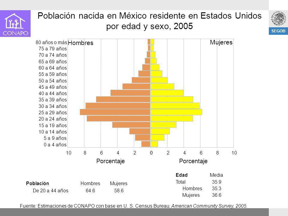 SEGOB Población nacida en México residente en Estados Unidos por edad y sexo, 2005 Fuente: Estimaciones de CONAPO con base en U. S. Census Bureau, Ame