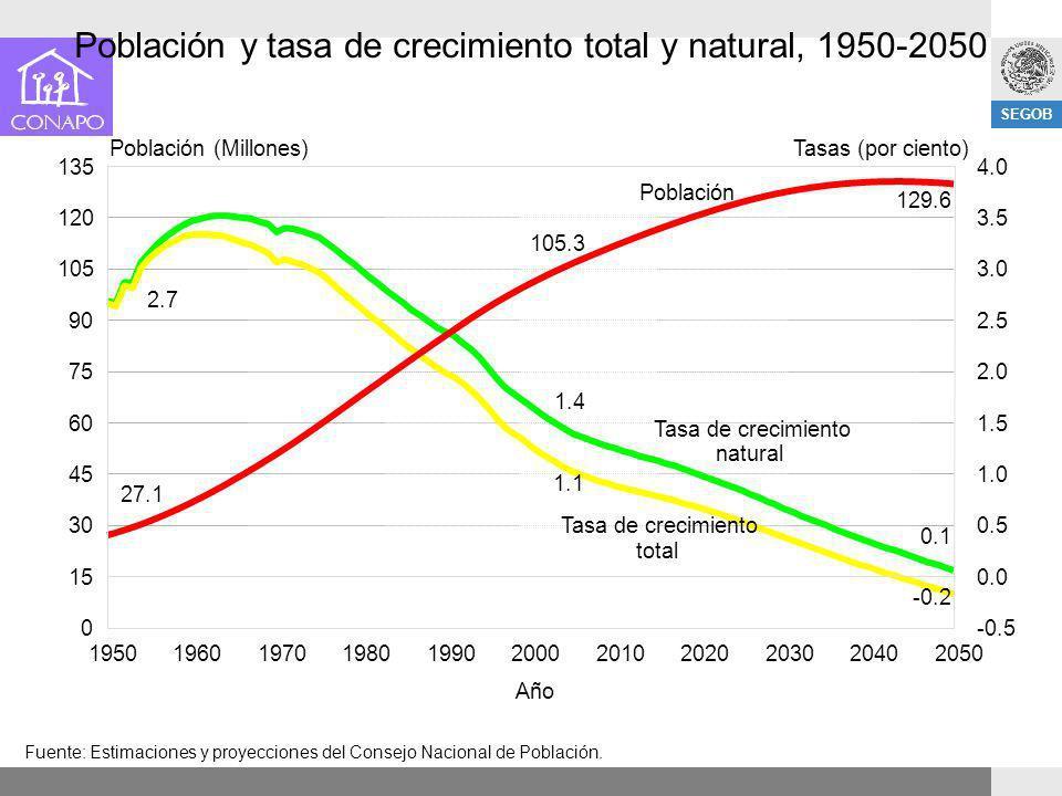 SEGOB Población y tasa de crecimiento total y natural, 1950-2050 Fuente: Estimaciones y proyecciones del Consejo Nacional de Población. 19501960197019