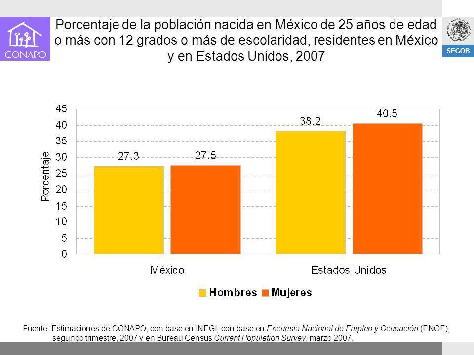 SEGOB Porcentaje de la población nacida en México de 25 años de edad o más con 12 grados o más de escolaridad, residentes en México y en Estados Unido