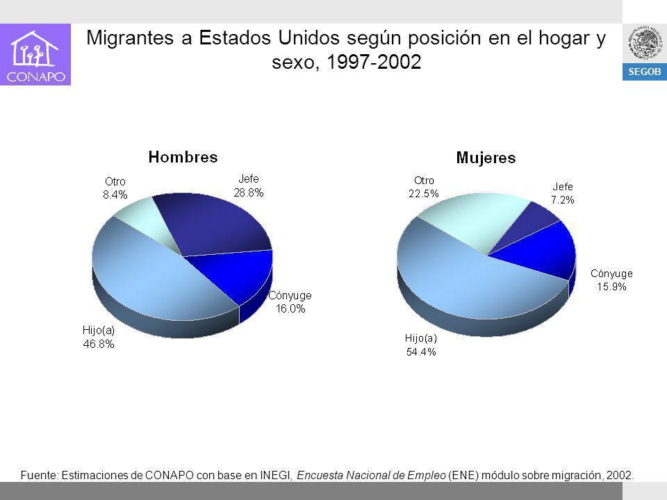 SEGOB Migrantes a Estados Unidos según posición en el hogar y sexo, 1997-2002 Fuente: Estimaciones de CONAPO con base en INEGI, Encuesta Nacional de E