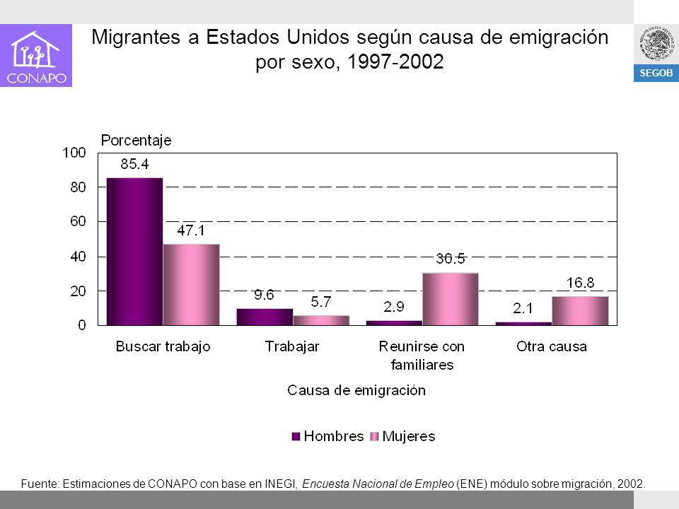 SEGOB Migrantes a Estados Unidos según causa de emigración por sexo, 1997-2002 Fuente: Estimaciones de CONAPO con base en INEGI, Encuesta Nacional de