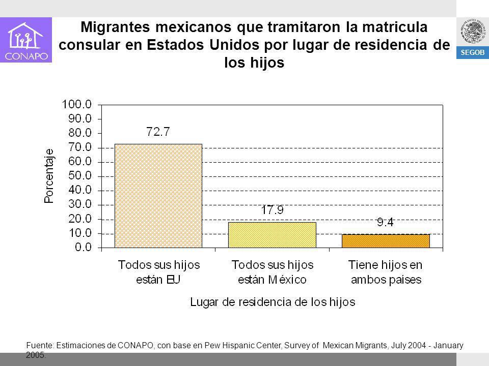 SEGOB Migrantes mexicanos que tramitaron la matricula consular en Estados Unidos por lugar de residencia de los hijos Fuente: Estimaciones de CONAPO,