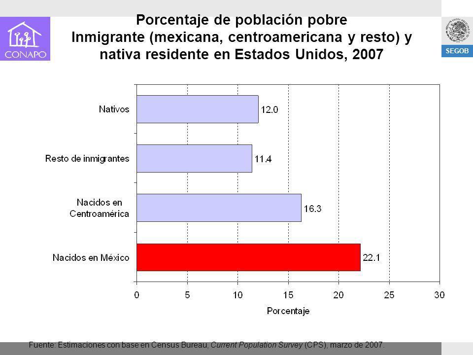 SEGOB Porcentaje de población pobre Inmigrante (mexicana, centroamericana y resto) y nativa residente en Estados Unidos, 2007 Fuente: Estimaciones con