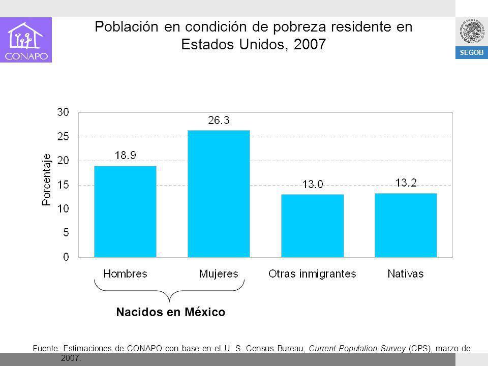SEGOB Población en condición de pobreza residente en Estados Unidos, 2007 Fuente: Estimaciones de CONAPO con base en el U. S. Census Bureau, Current P