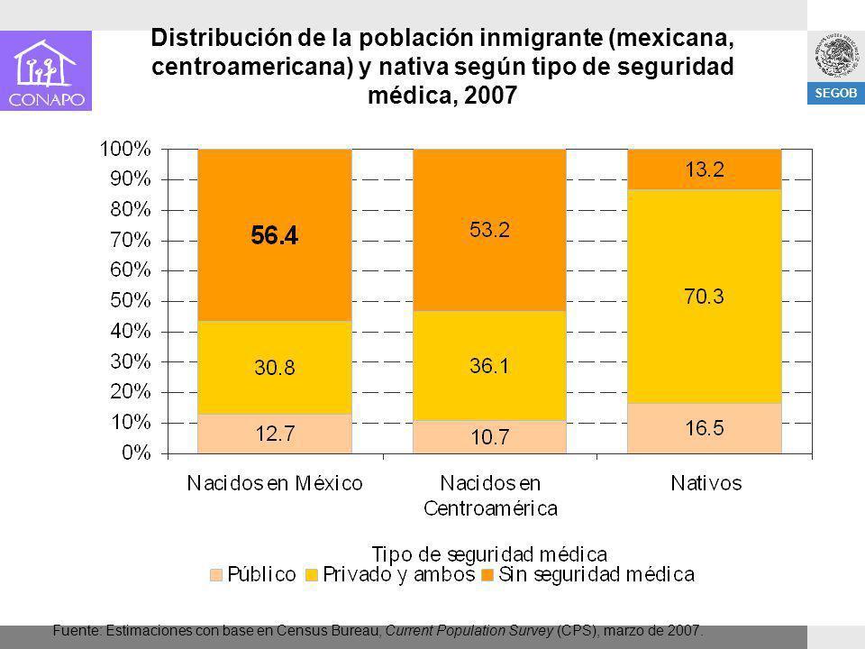 SEGOB Distribución de la población inmigrante (mexicana, centroamericana) y nativa según tipo de seguridad médica, 2007 Fuente: Estimaciones con base