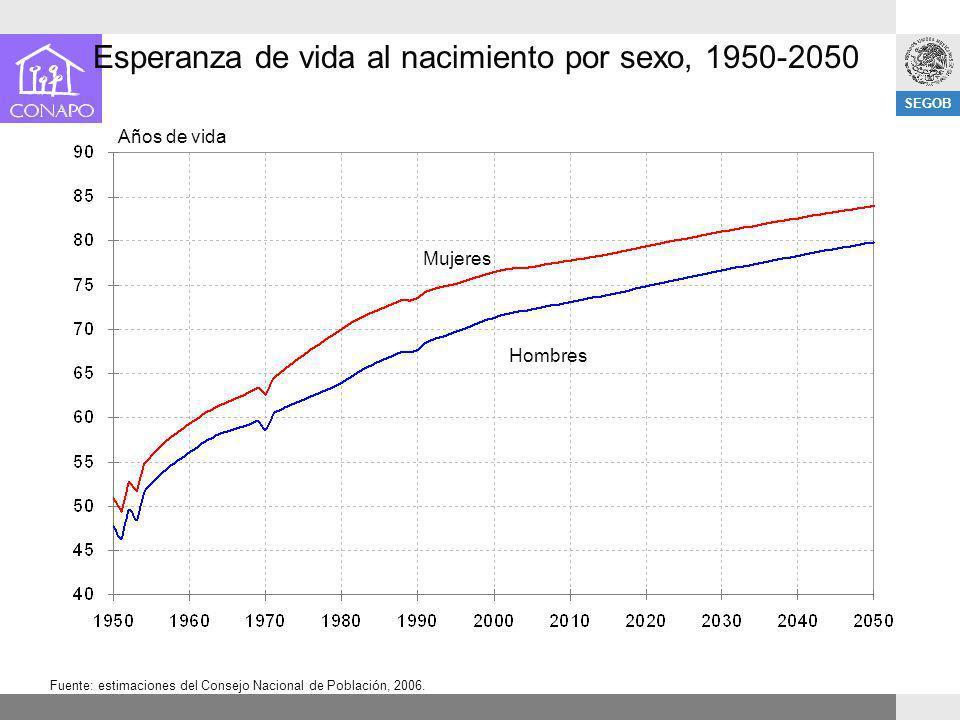 SEGOB Esperanza de vida al nacimiento por sexo, 1950-2050 Fuente: estimaciones del Consejo Nacional de Población, 2006. Años de vida Mujeres Hombres