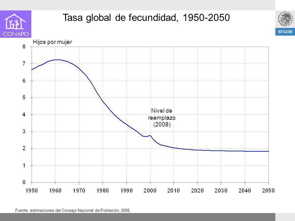 SEGOB Tasa global de fecundidad, 1950-2050 Fuente: estimaciones del Consejo Nacional de Población, 2006. Hijos por mujer Nivel de reemplazo (2008)