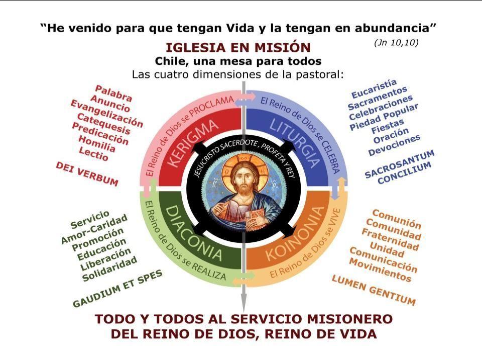 61 Dimensión Liturgia Dimensión Solidaridad Dimensión Anuncio MODELO DE PASTORAL Dimensión Espiritualidad Dimensión Vocacional Para que agentes y dest