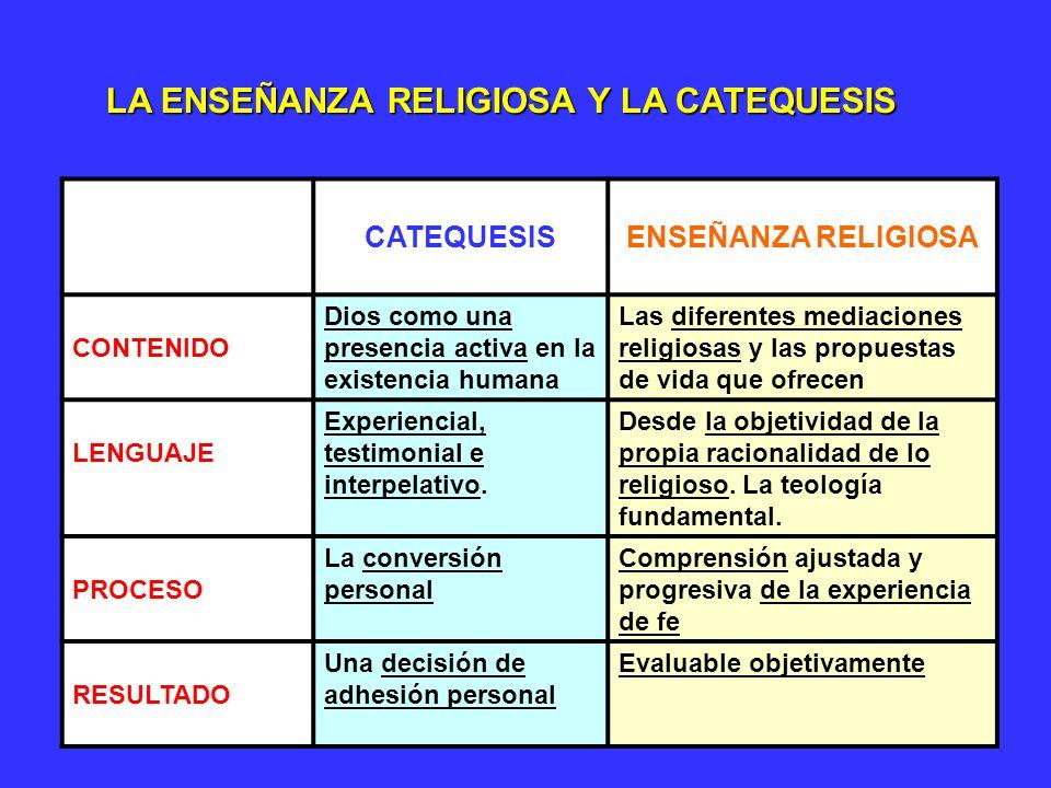 63 CATEQUESISENSEÑANZA RELIGIOSA CONTEXTOLa comunidad cristiana La comunidad educativa, una institución del ámbito cultural DESTINATARIOSLos catecúmen