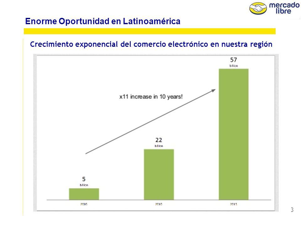 3 Crecimiento exponencial del comercio electrónico en nuestra región Enorme Oportunidad en Latinoamérica