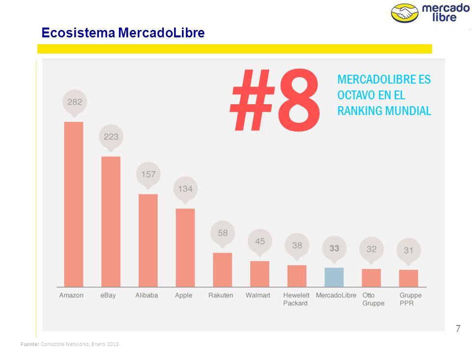 7 Fuente: Comscore Networks, Enero 2013 #8 MERCADOLIBRE ES OCTAVO EN EL RANKING MUNDIAL Ecosistema MercadoLibre