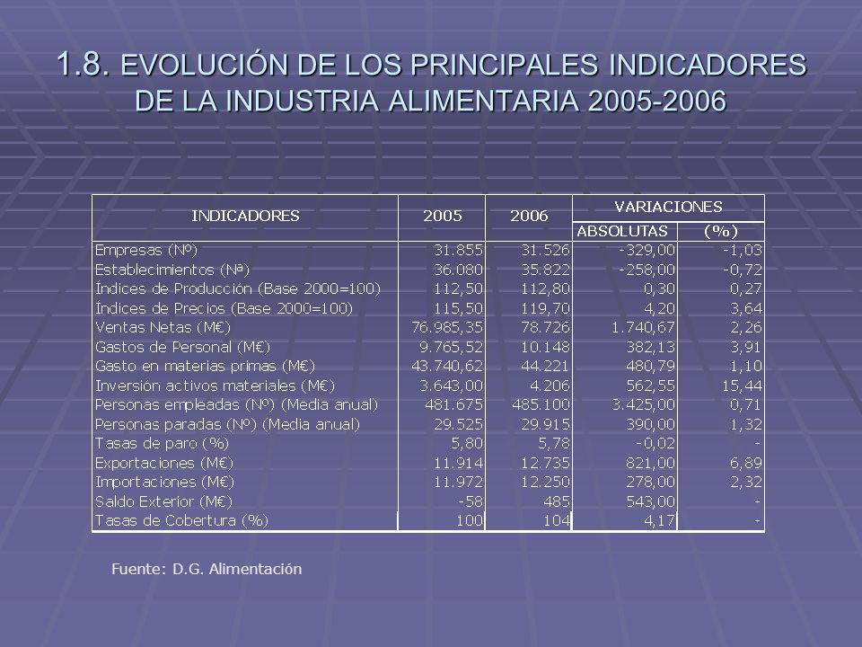 1.8. EVOLUCIÓN DE LOS PRINCIPALES INDICADORES DE LA INDUSTRIA ALIMENTARIA 2005-2006 Fuente: D.G. Alimentación