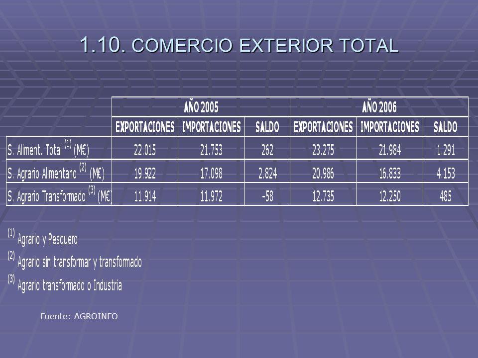 1.10. COMERCIO EXTERIOR TOTAL Fuente: AGROINFO