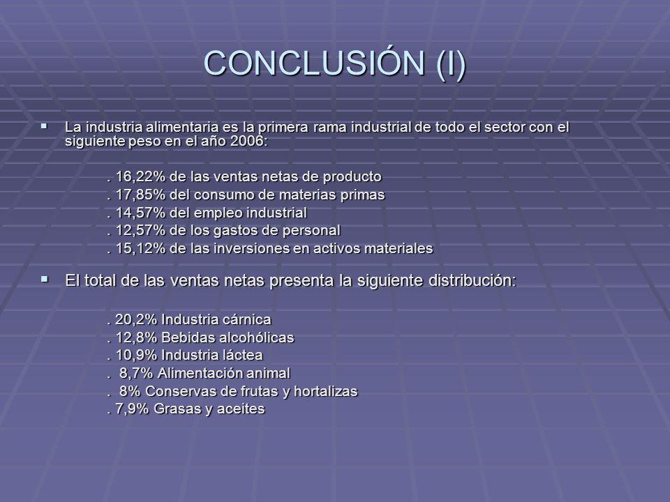 CONCLUSIÓN (I) La industria alimentaria es la primera rama industrial de todo el sector con el siguiente peso en el año 2006: La industria alimentaria