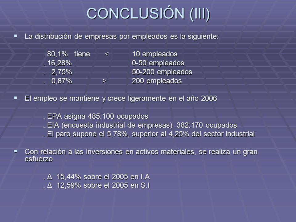 CONCLUSIÓN (III) La distribución de empresas por empleados es la siguiente: La distribución de empresas por empleados es la siguiente:. 80,1% tiene <