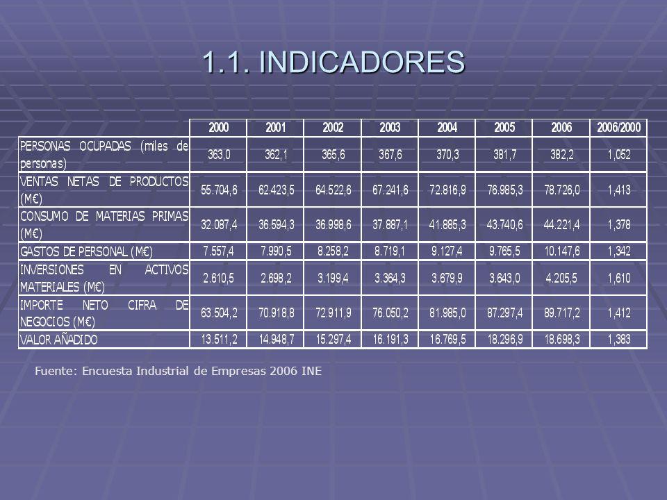 1.2. RATIOS Fuente: Encuesta Industrial de Empresas