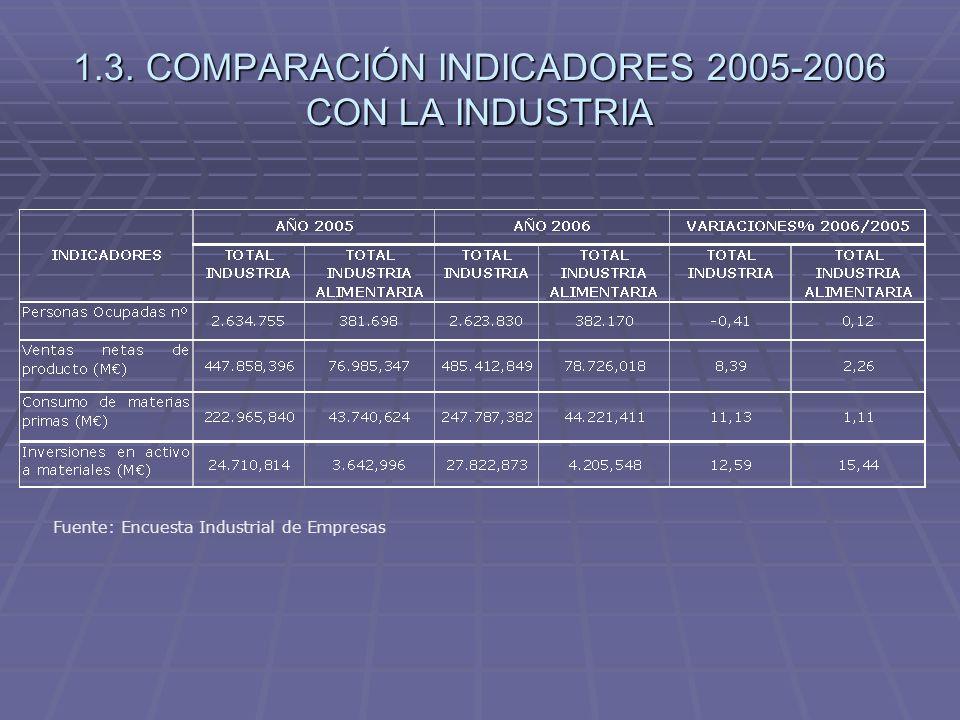 1.4. COMPARACIÓN RATIOS 2005-2006 CON LA INDUSTRIA Fuente: Encuesta Industrial de Empresas