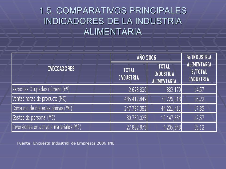 1.5. COMPARATIVOS PRINCIPALES INDICADORES DE LA INDUSTRIA ALIMENTARIA Fuente: Encuesta Industrial de Empresas 2006 INE