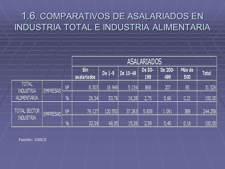 1.7.VENTAS NETAS DE PRODUCTOS DE LA INDUSTRIA ALIMENTARIA POR SUBSECTORES 2005-2006 Fuente: D.G.