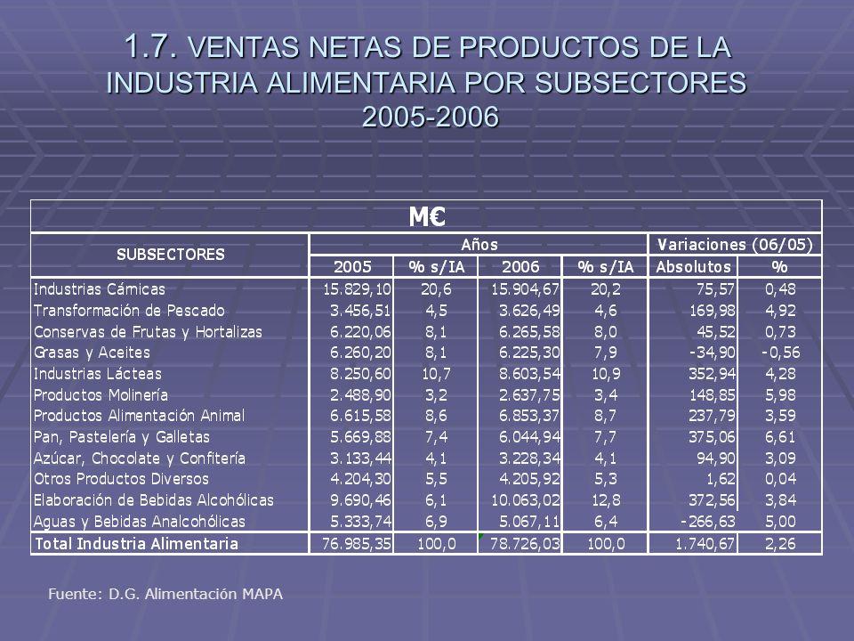 1.7. VENTAS NETAS DE PRODUCTOS DE LA INDUSTRIA ALIMENTARIA POR SUBSECTORES 2005-2006 Fuente: D.G. Alimentación MAPA