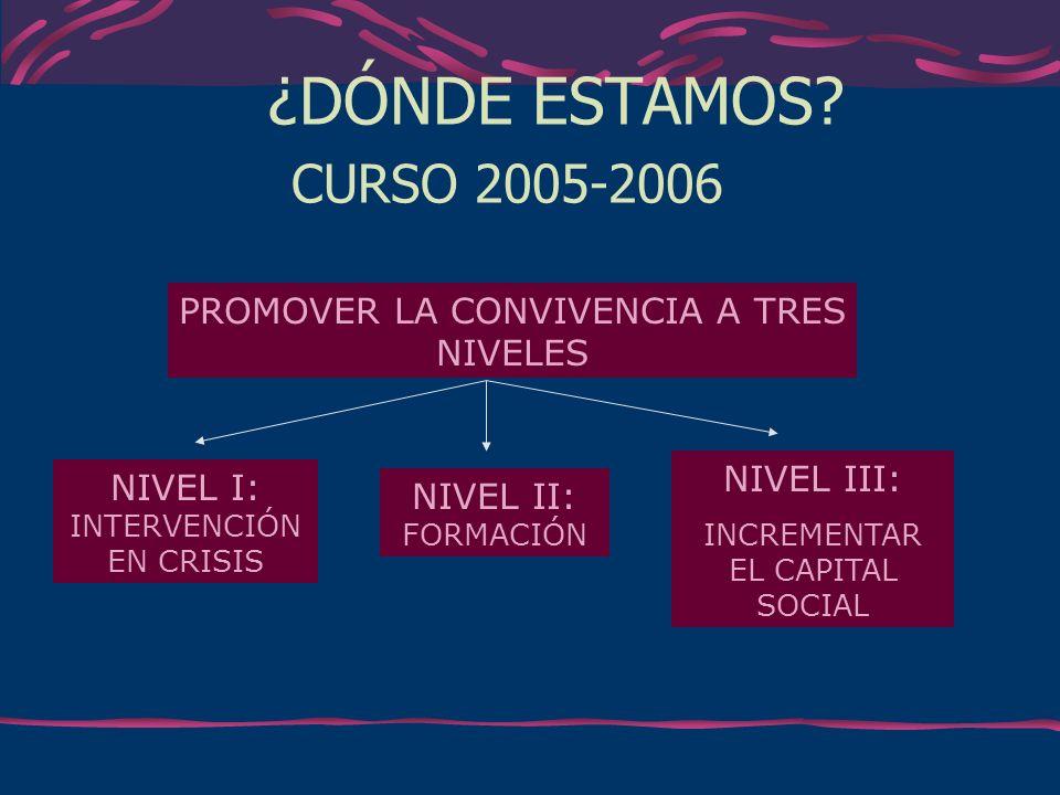 ¿DÓNDE ESTAMOS? CURSO 2005-2006 PROMOVER LA CONVIVENCIA A TRES NIVELES NIVEL I: INTERVENCIÓN EN CRISIS NIVEL II: FORMACIÓN NIVEL III: INCREMENTAR EL C