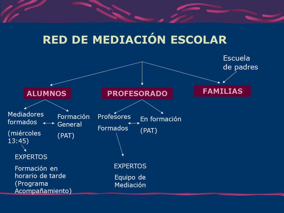 RED DE MEDIACIÓN ESCOLAR Escuela de padres Mediadores formados (miércoles 13:45) ALUMNOSPROFESORADO FAMILIAS Formación General (PAT) Profesores Formad