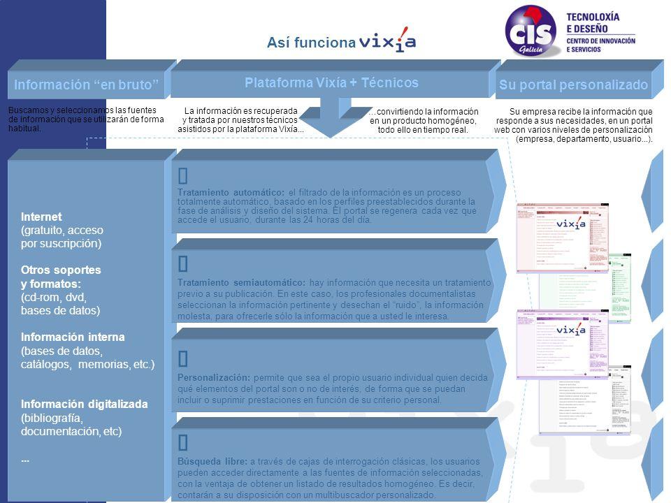 Información en bruto Tratamiento automático: el filtrado de la información es un proceso totalmente automático, basado en los perfiles preestablecidos