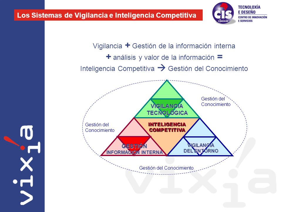 Vigilancia + Gestión de la información interna + análisis y valor de la información = Inteligencia Competitiva Gestión del Conocimiento INTELIGENCIA C
