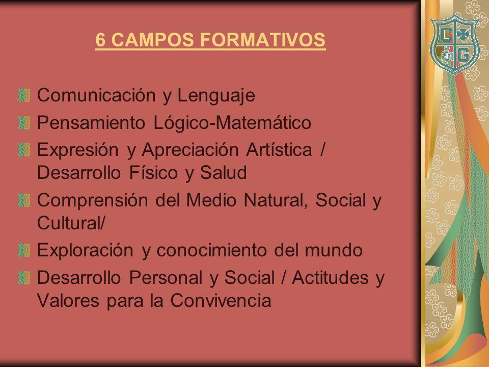 6 CAMPOS FORMATIVOS Comunicación y Lenguaje Pensamiento Lógico-Matemático Expresión y Apreciación Artística / Desarrollo Físico y Salud Comprensión de