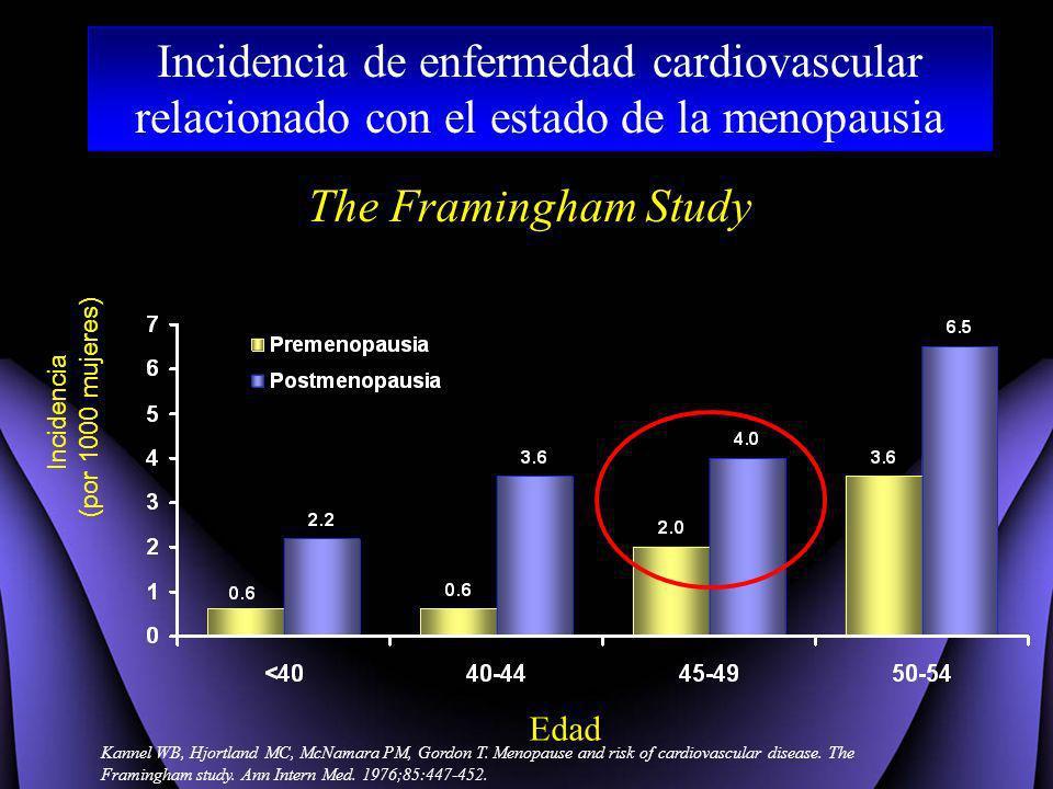 Edad The Framingham Study Incidencia (por 1000 mujeres) Incidencia de enfermedad cardiovascular relacionado con el estado de la menopausia Kannel WB,
