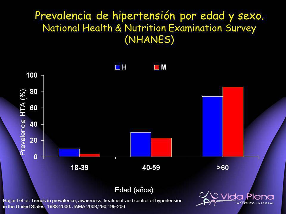Prevalencia de hipertensión por edad y sexo. National Health & Nutrition Examination Survey (NHANES) Edad (años) Prevalencia HTA (%) Hajjar I et al. T