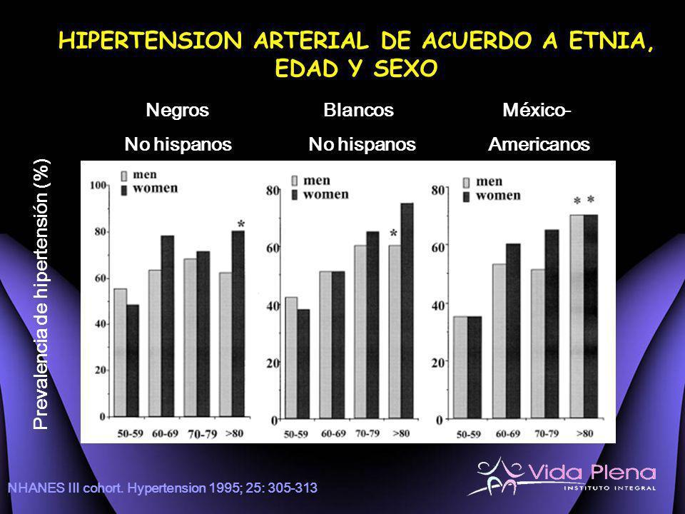 HIPERTENSION ARTERIAL DE ACUERDO A ETNIA, EDAD Y SEXO Prevalencia de hipertensión (%) Negros BlancosMéxico- No hispanos No hispanos Americanos NHANES