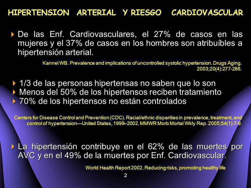 2 HIPERTENSION ARTERIAL Y RIESGO CARDIOVASCULAR De las Enf. Cardiovasculares, el 27% de casos en las mujeres y el 37% de casos en los hombres son atri