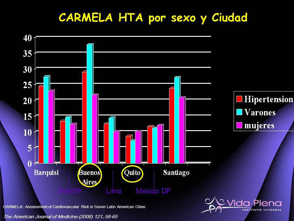 CARMELA HTA por sexo y Ciudad Bogota LimaMexico DF CARMELA: Assessment of Cardiovascular Risk in Seven Latin American Cities The American Journal of M