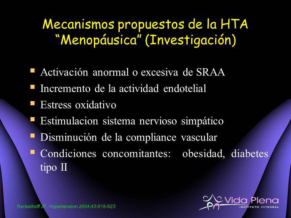 Mecanismos propuestos de la HTA Menopáusica (Investigación) Activación anormal o excesiva de SRAA Incremento de la actividad endotelial Estress oxidat