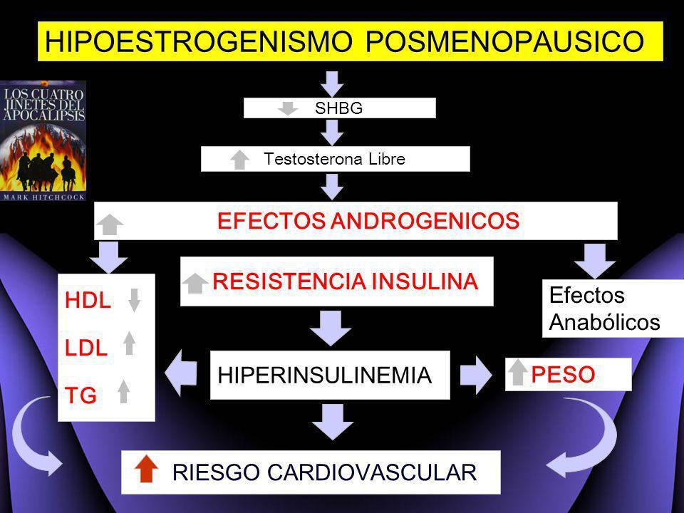32 RESISTENCIA INSULINA HIPOESTROGENISMO POSMENOPAUSICO HDL LDL TG SHBG Testosterona Libre EFECTOS ANDROGENICOS Efectos Anabólicos HIPERINSULINEMIA PE