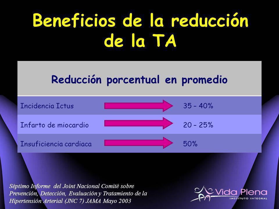 Beneficios de la reducción de la TA Séptimo Informe del Joint Nacional Comité sobre Prevención, Detección, Evaluación y Tratamiento de la Hipertensión