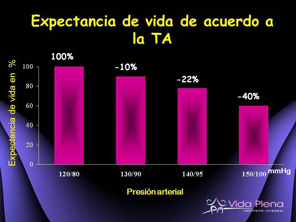 Expectancia de vida de acuerdo a la TA -10% -22% -40% mmHg Presión arterial Expectancia de vida en % 100%