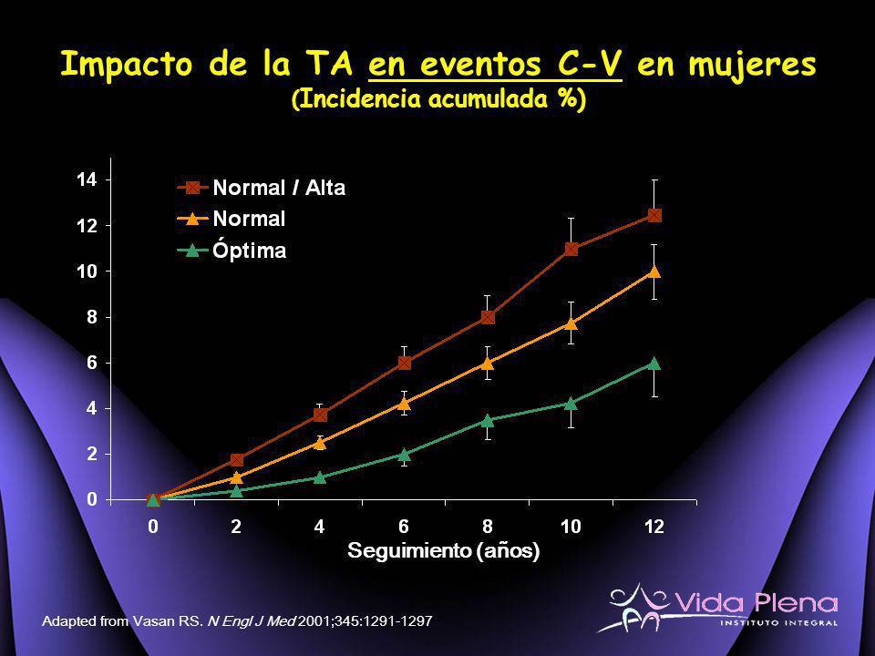 Impacto de la TA en eventos C-V en mujeres ( Incidencia acumulada %) Seguimiento (años) Adapted from Vasan RS. N Engl J Med 2001;345:1291-1297