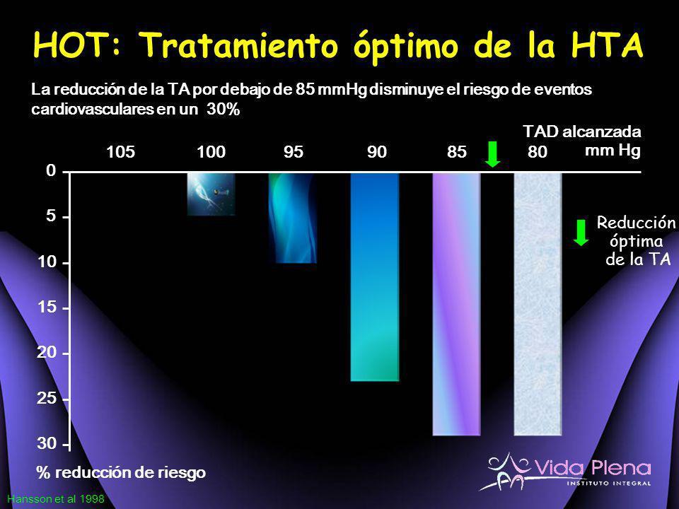 0 5 10 15 20 25 30 10510095908580 TAD alcanzada mm Hg % reducción de riesgo Reducción óptima de la TA Hansson et al 1998 HOT: Tratamiento óptimo de la