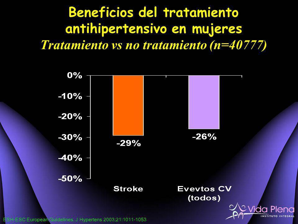 Beneficios del tratamiento antihipertensivo en mujeres Tratamiento vs no tratamiento (n=40777) ESH-ESC European Guidelines. J Hypertens 2003;21:1011-1