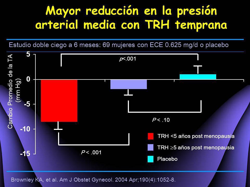 Estudio doble ciego a 6 meses: 69 mujeres con ECE 0.625 mg/d o placebo Mayor reducción en la presión arterial media con TRH temprana P <.10 P <.001 Ca
