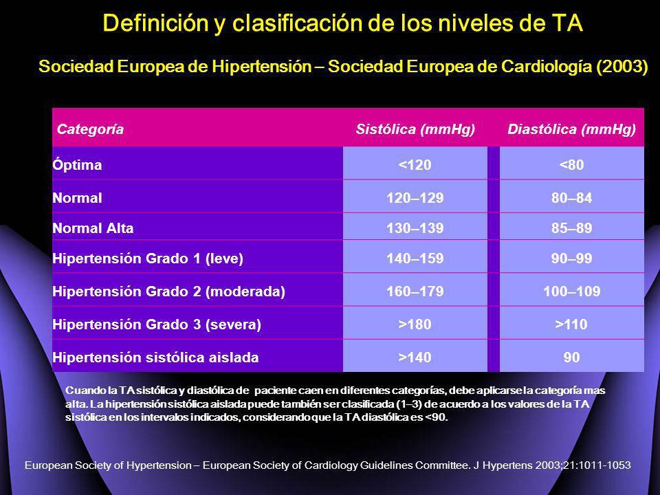 Definición y clasificación de los niveles de TA Sociedad Europea de Hipertensión – Sociedad Europea de Cardiología (2003) CategoríaSistólica (mmHg)Dia
