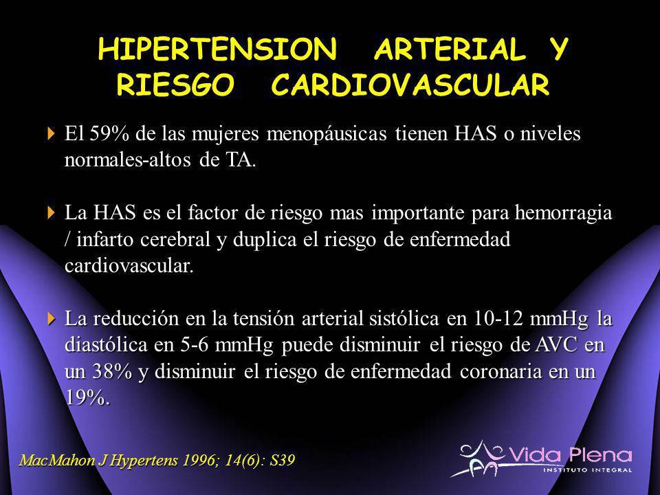 HIPERTENSION ARTERIAL Y RIESGO CARDIOVASCULAR El 59% de las mujeres menopáusicas tienen HAS o niveles normales-altos de TA. El 59% de las mujeres meno
